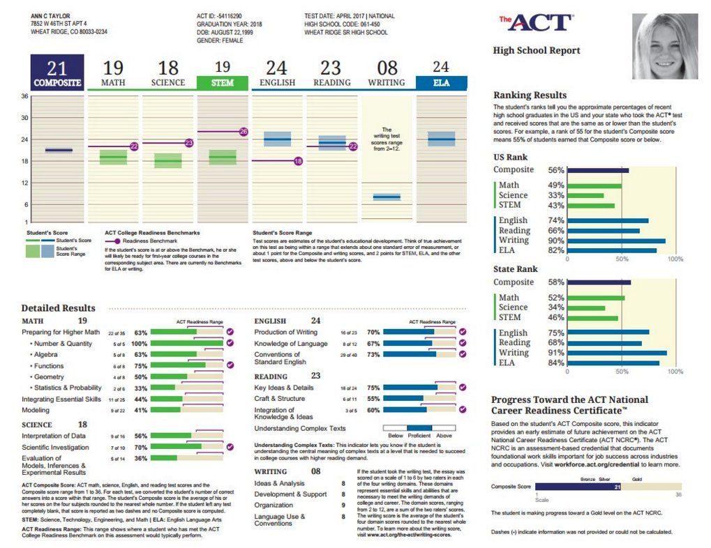 ACTStudent on Composite math, English reading, Acting