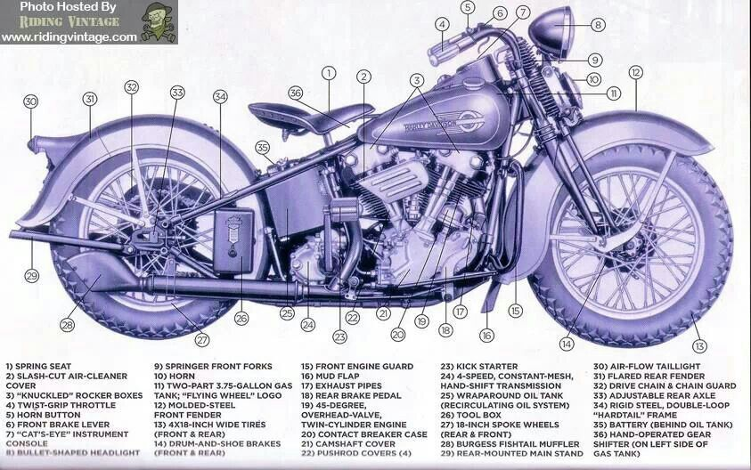 I Can Name Every Part Harleys Finest Motor Ever Mobil Motor