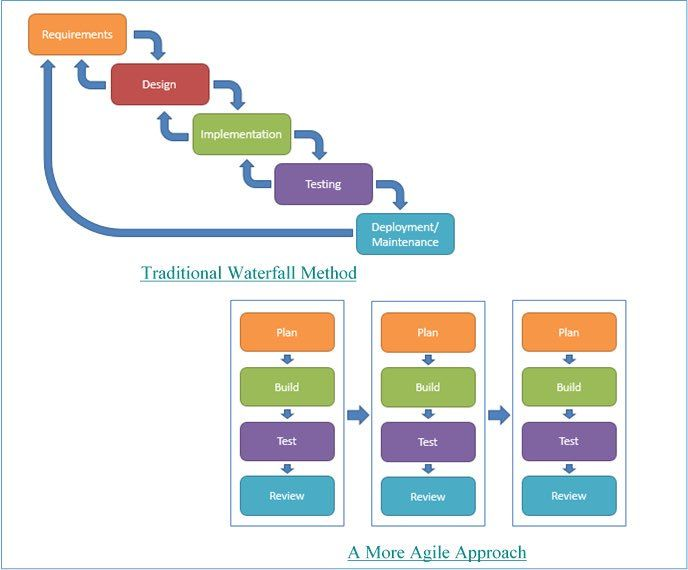 Agile scrum vs traditional waterfall lean startup for Agile vs traditional methodologies