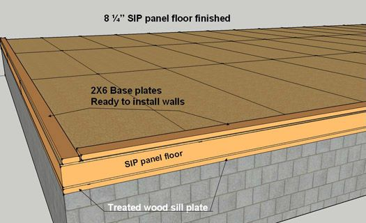 Sip Construction Info Structural Insulated Panels Sips Panels