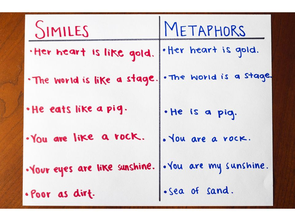 use student-generated similes and metaphors to make an example chart