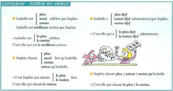"""Image result for comparatif et superlatifs"""""""