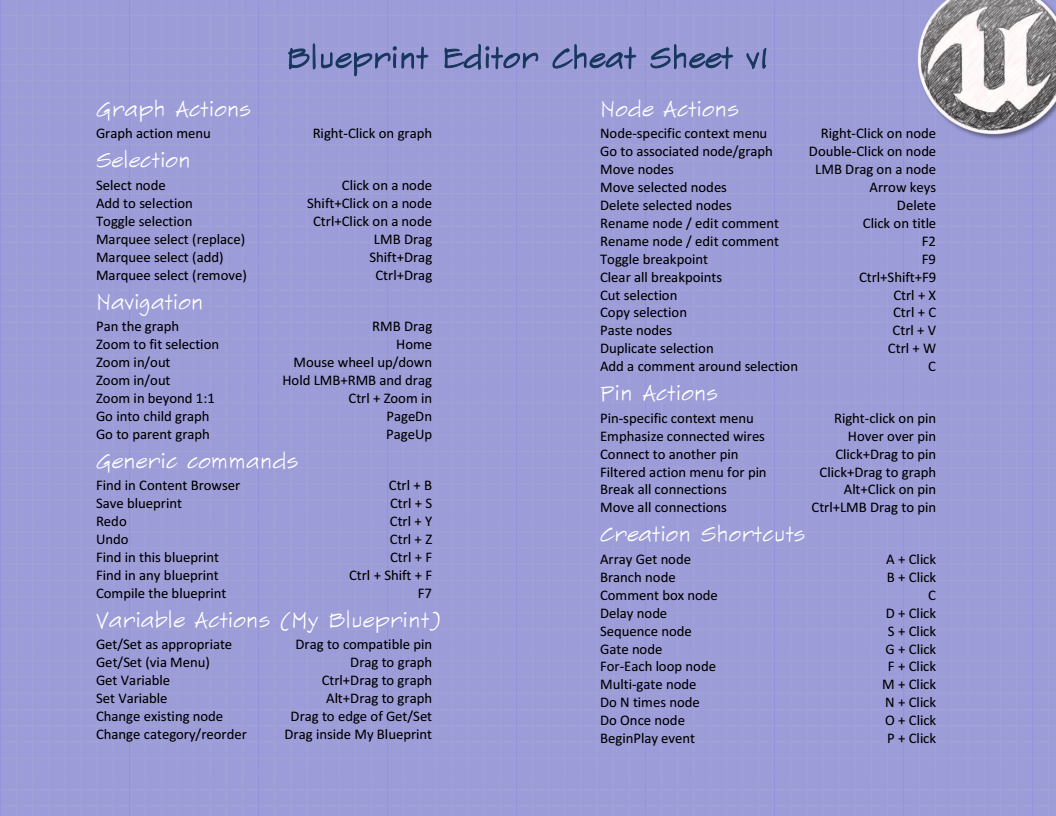 Blueprint editor cheat sheet unreal engine old ue4 blueprint blueprint editor cheat sheet unreal engine old malvernweather Gallery