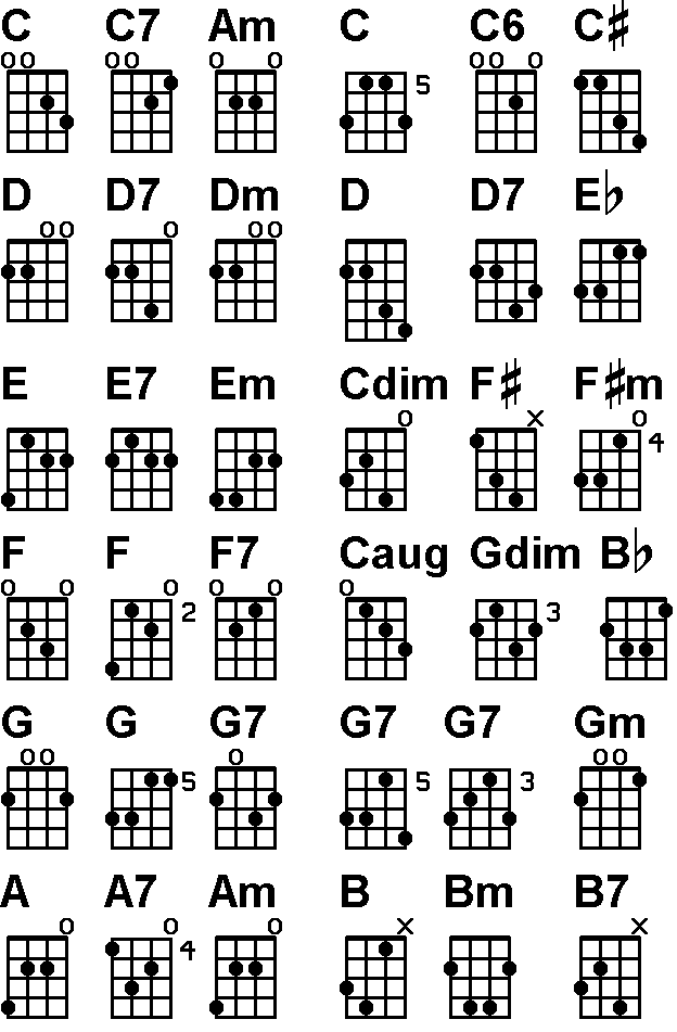 Tenor guitar chords. A hard to find chart. | advice & articles to ...