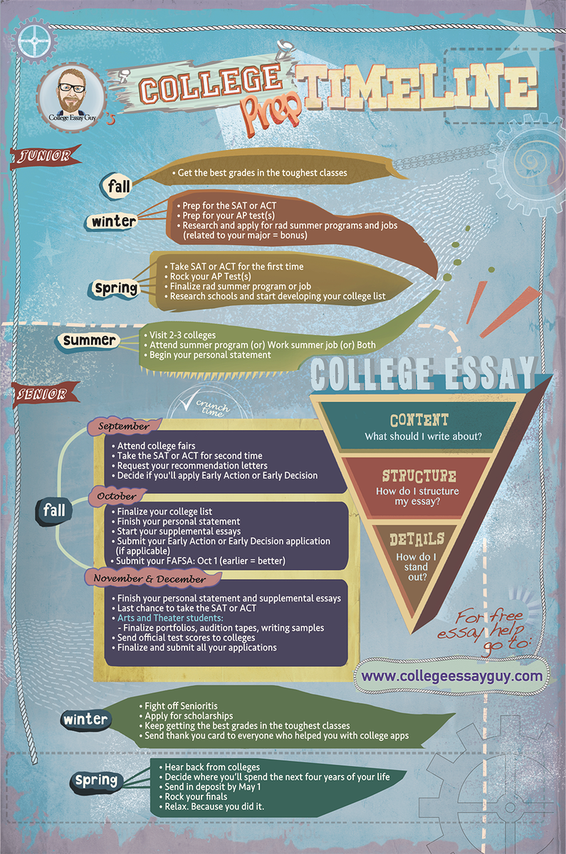 Gay Marriage Essay Use This College Prep Timeline To Help You Figure Out What You Should Be  Doing To Get Ready For College During High School The Diary Of Anne Frank Essay also Essay Writing Music Use This College Prep Timeline To Help You Figure Out What You  Your School Essay