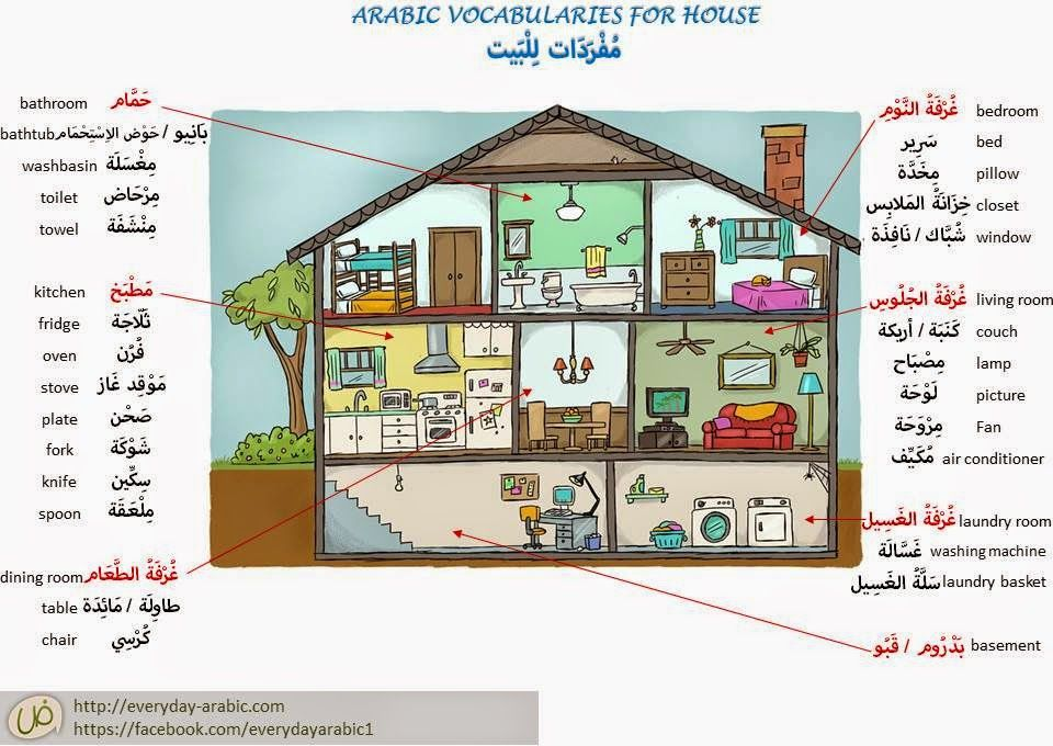 House Items In Standard Arabic With Audio To Listen To