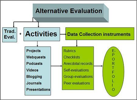 Assessment In Elt    Alternative Assessments For ElS