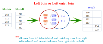 Left Outer Join Sql Google Search Sql Outer Map