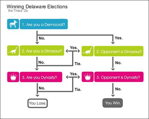 Electoral Process Winning Delaware Elections Flow Chart By
