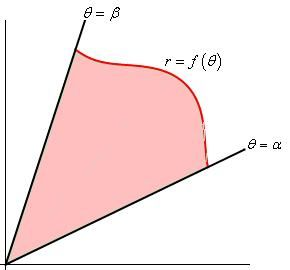 """Slope, length, area for polar curves in calculus is one of the most interesting and bit complex topic of Calculus. In this section, we will look at areas enclosed by polar curves. Here, we used the word """"enclosed"""" instead of """"under""""."""