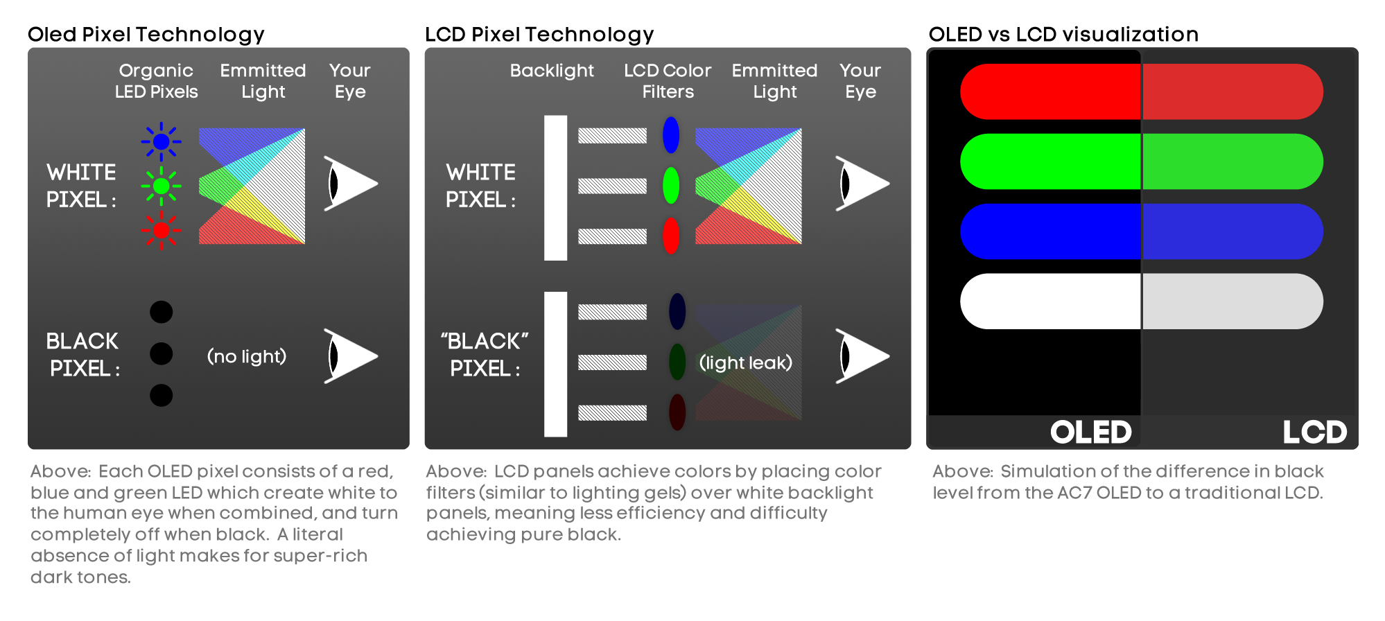 hight resolution of oled lcd pixel technology