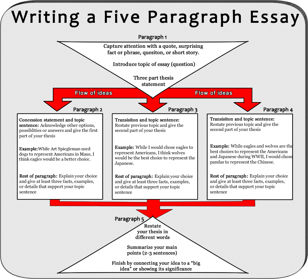essay topics summer pinterest writing