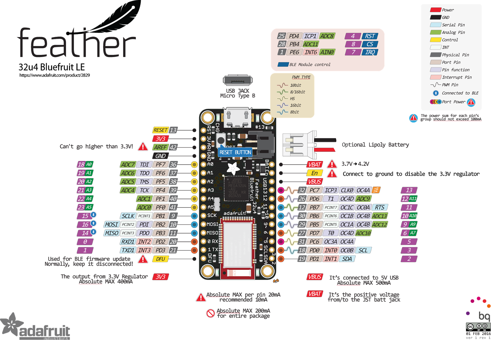 Hardware Adafruit Feather 32u4 Radio (RFM69HCW) Software