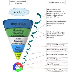 Sales Funnel Analysis  Passionate About Sales