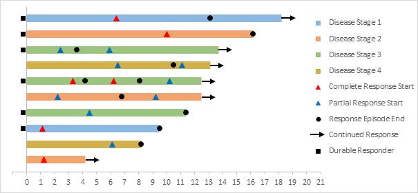 Swimmer Plots In Excel Peltier Tech Blog Excel Swimmer Chart