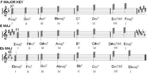 Piano : piano chords major and minor Piano Chords Major And along ...