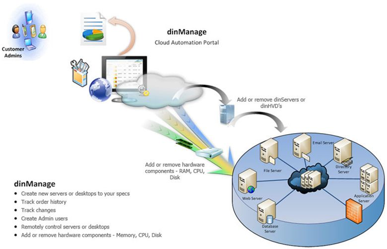 25+ Virtual private server hosting information