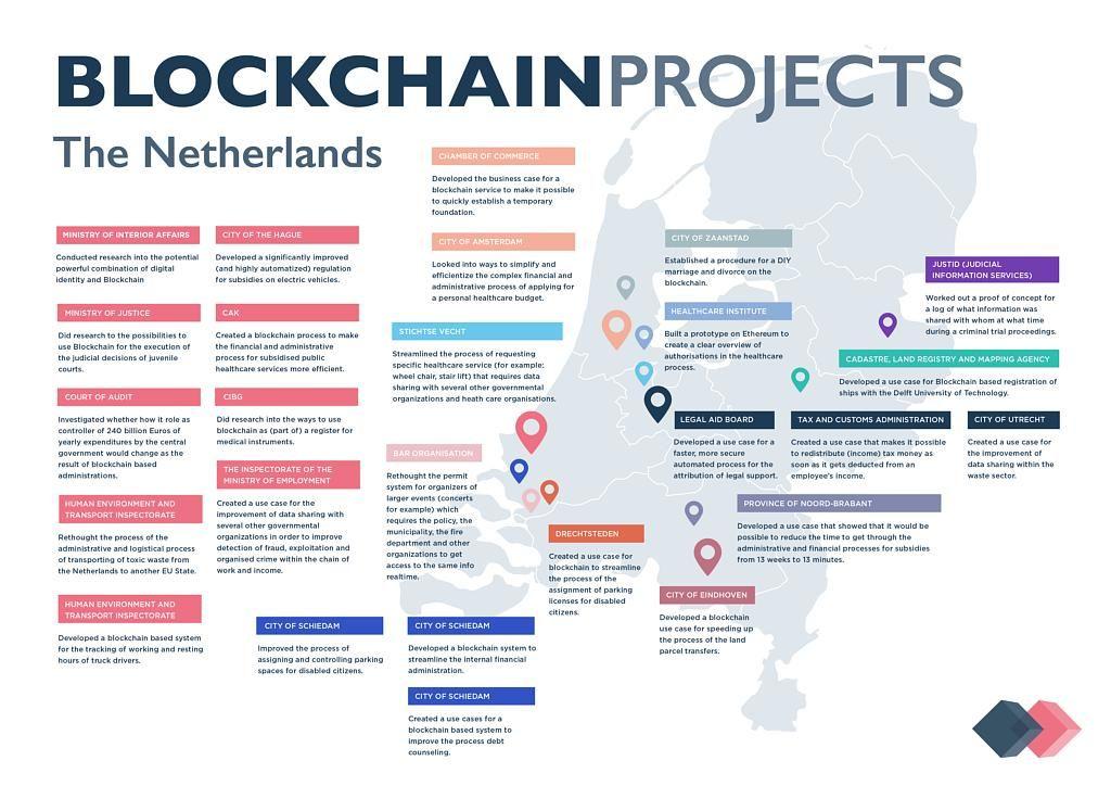 9 Welkom Linkedin Blockchain Cryptocurrency Trading Dissertation Topic  Bitcoin