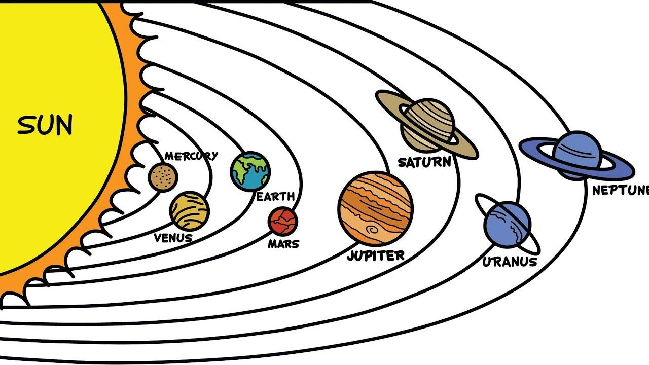 Draw Planets In Solar System Learn Names Of The Planets Planet Drawing Solar System Drawing Of Solar System