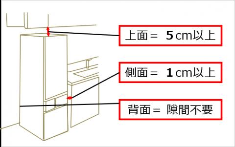 冷蔵庫 の設置場所とサイズ 必要な隙間 冷蔵庫 サイズ フレンチ