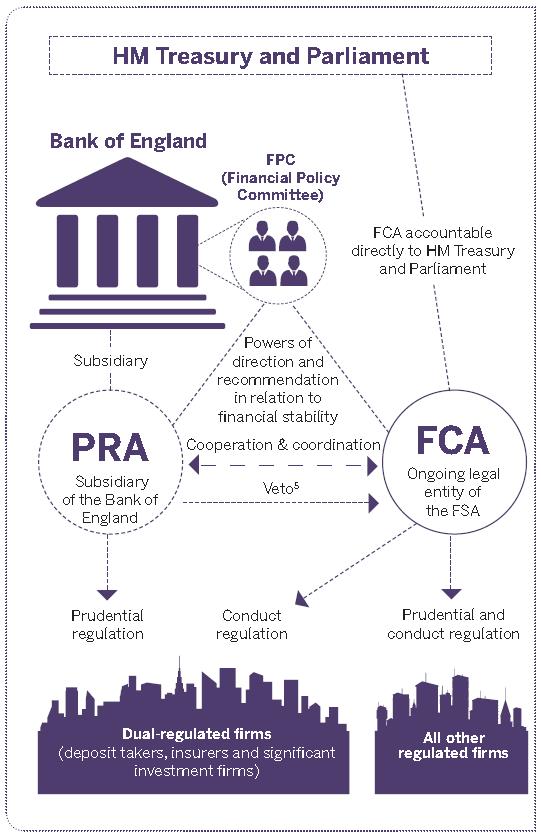 Fca regulations uk instaforex trading rules