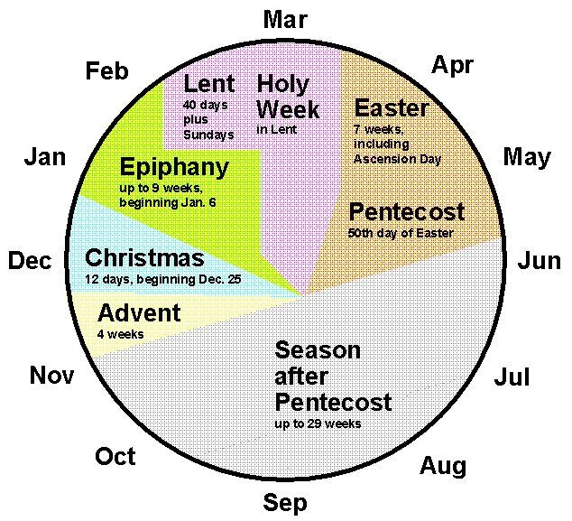 pie chart of liturgical seasons