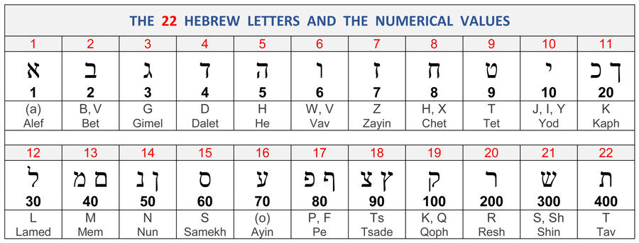 Hebrew And Greek Alphabet And Numerical Values Divisions Structure Bible Menorah In 2020 Greek Alphabet Hebrew Alphabet Ancient Hebrew Alphabet