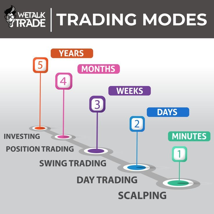 What are the Different Types of Day Trading Signals?
