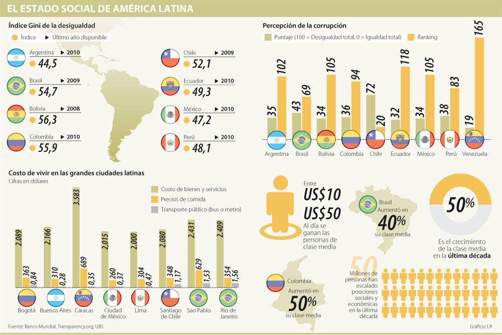 El Estado Social de América Latina #Población