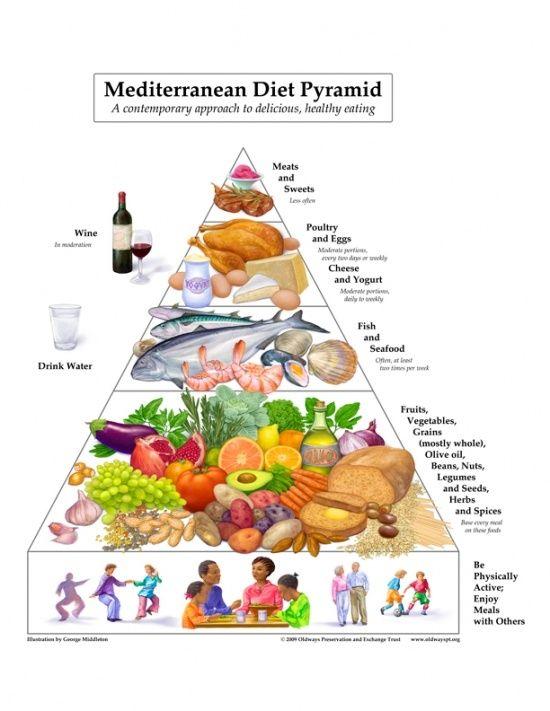The mediterranean diet approach is sooooo ideal Take a look at