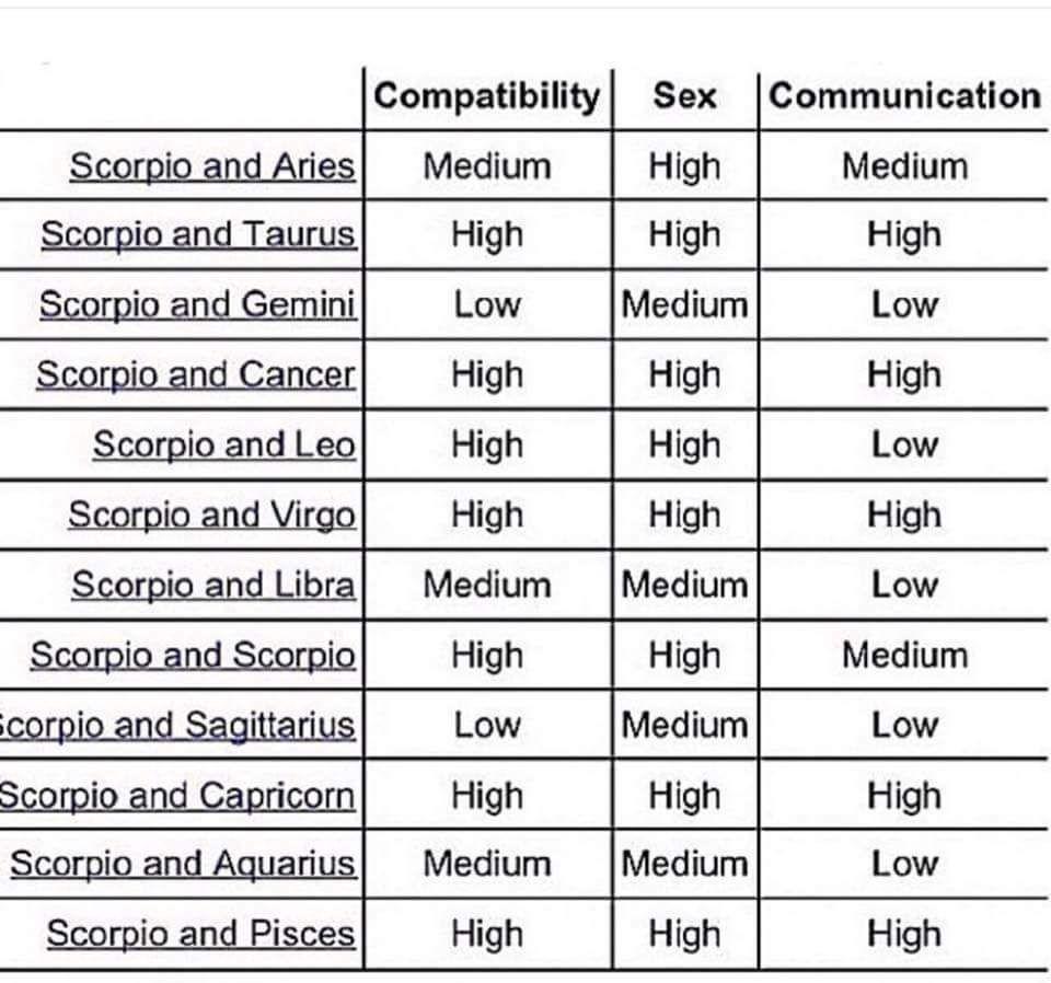 Scorpio Compatibility Horoscopescompatibility Zodiac Compatibility Chart Scorpio Compatibility Astrology Signs Compatibility
