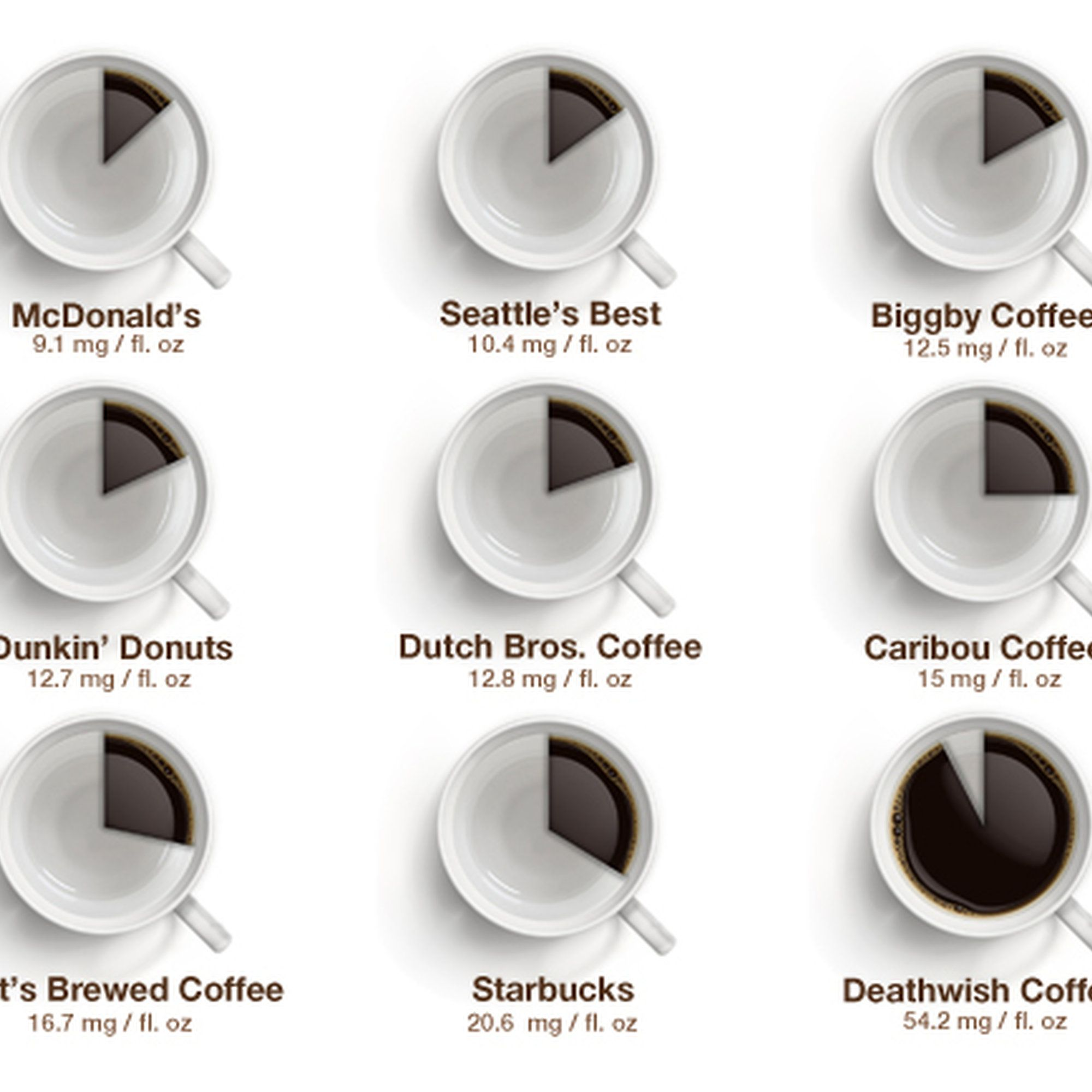 How Much Caffeine Is Actually In Your Coffee From Dunkin To Starbucks Coffee Infographic