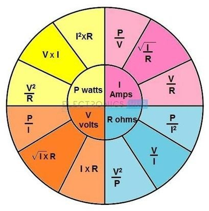 Ohms law and electric power electronics hub also ohm   pie chart recipes pinterest charts pies rh