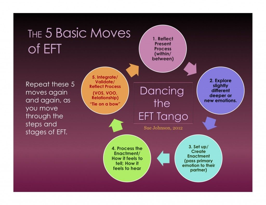5 Process Moves Of Eft Tie A Bow