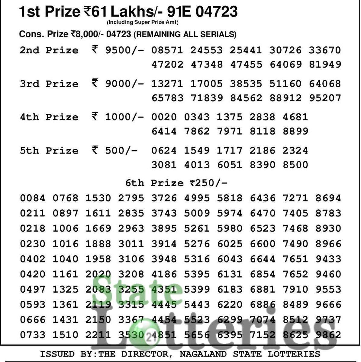 Sun Lottery Chart