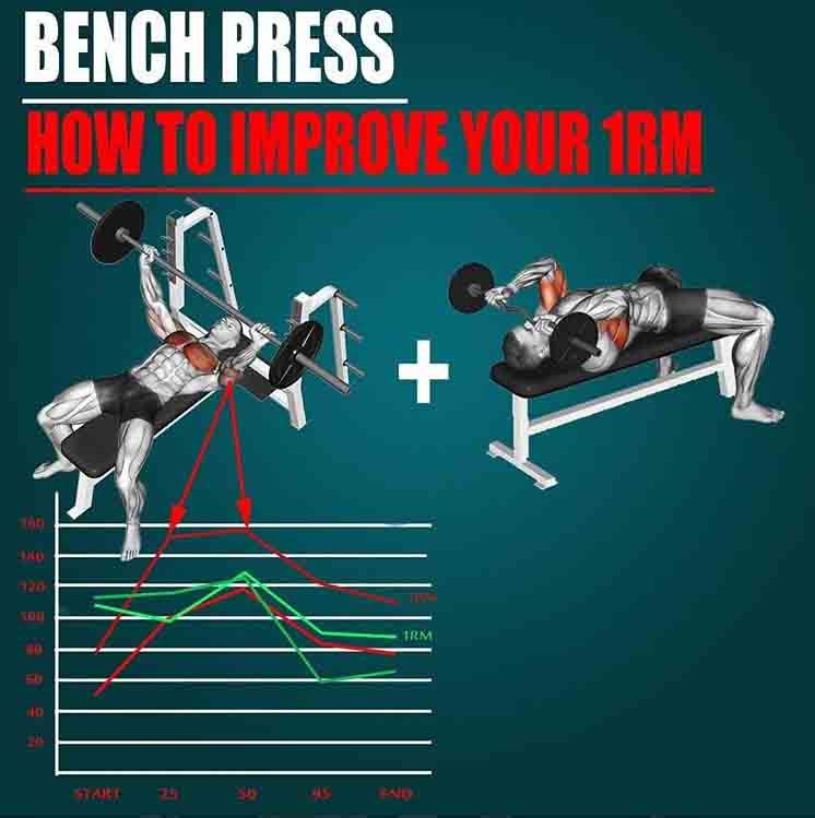 Improve Your Max Bench Press Bench Press Chest Workouts How To Run Faster