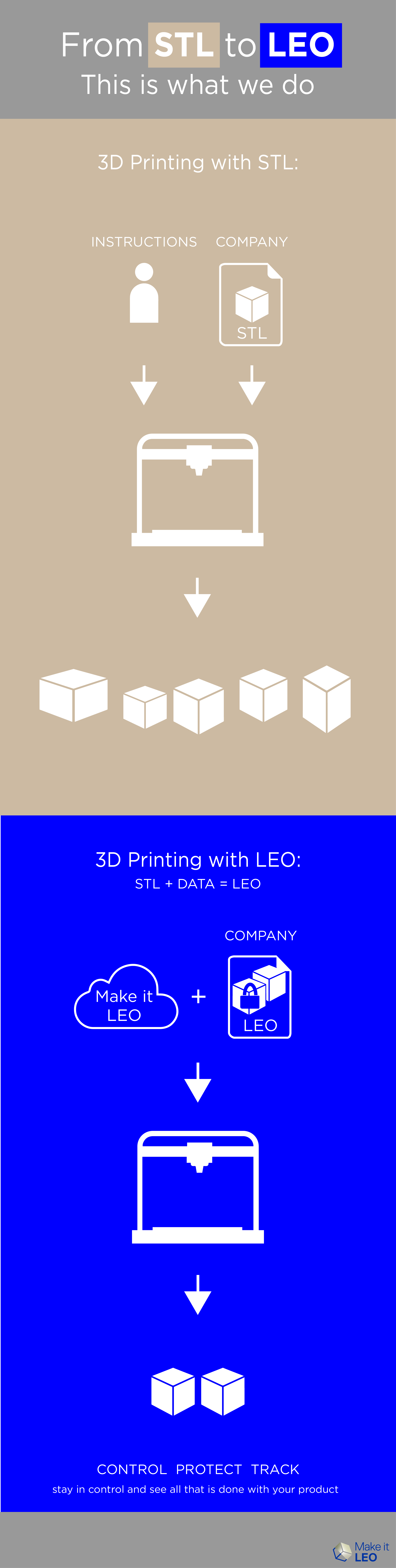 From STL to LEO - This is What We Do - #infographic by Make it LEO