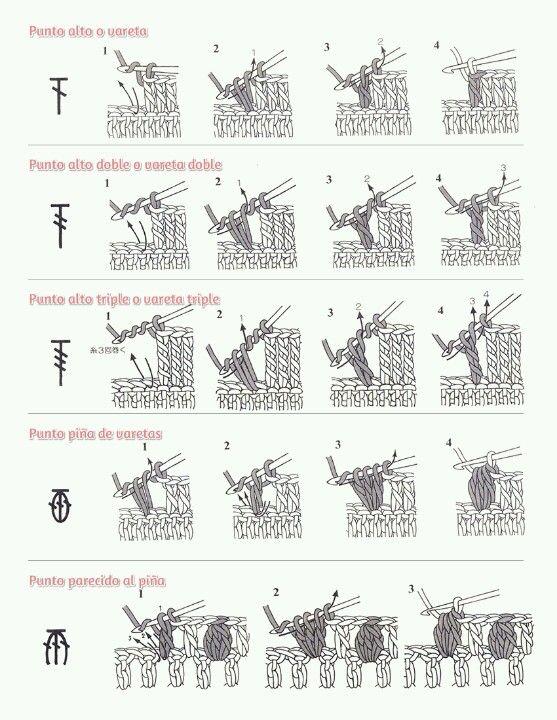 Simbolo y explicacion de los PNTS en crochet | Guias para tejer ...