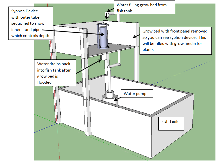 Auto Siphon Aquaponics Timer And Also A Mechanical Bell Siphon
