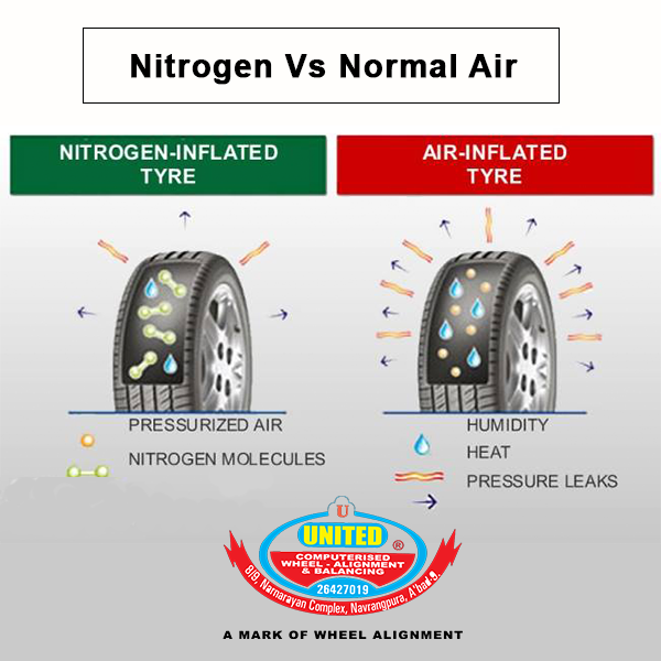 Consumer Reports Conducted A Study Comparing Nitrogen Versus Air