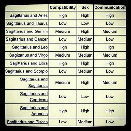 sagittarius compatibility chart with other signs