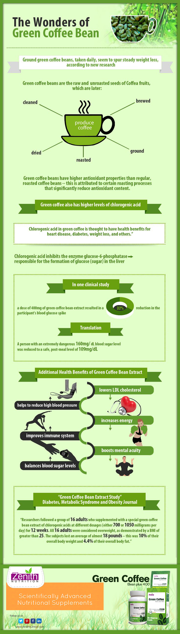 The Wonders of Green Coffe Bean. Additional health
