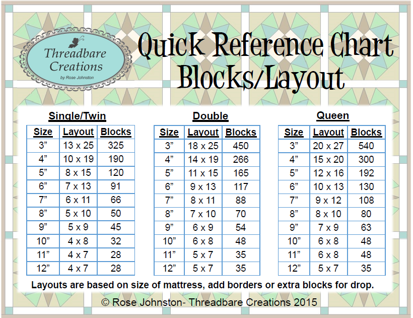 My third Quick Reference Chart is a guide for calculating the ... : quilt size chart - Adamdwight.com