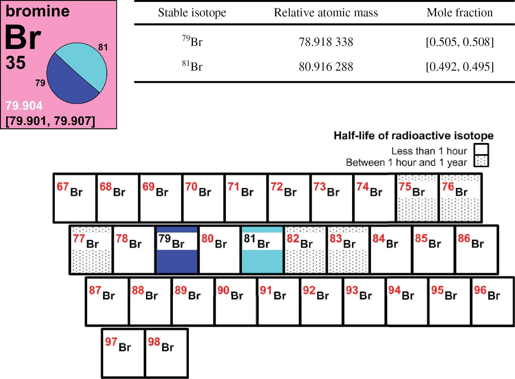 Unique Periodic Table Es Xe Tablepriodic Priodic