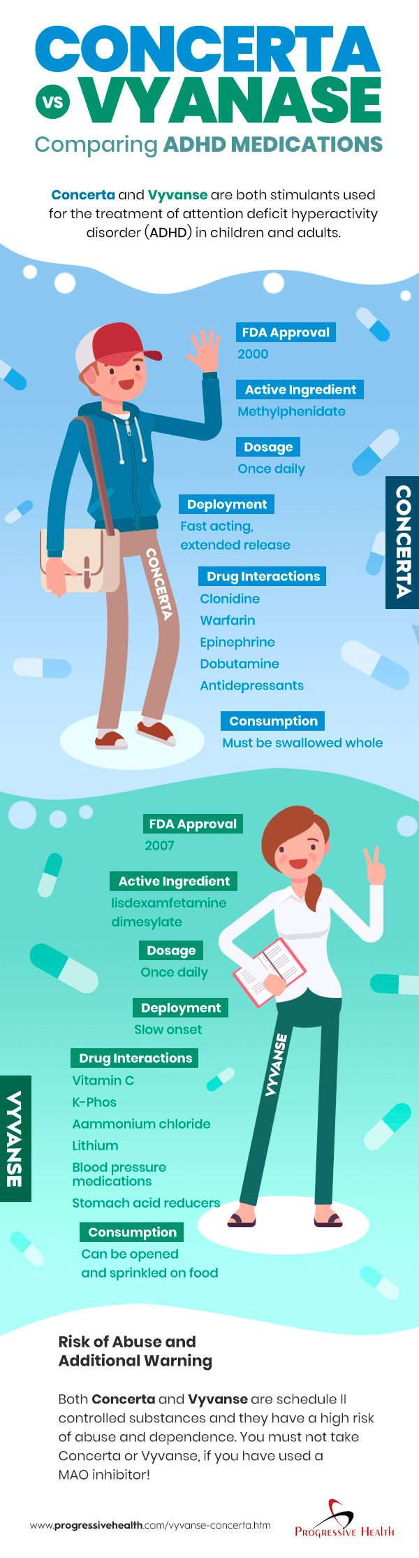 Comparing Concerta vs Vyvanse – which is better? | ADHD