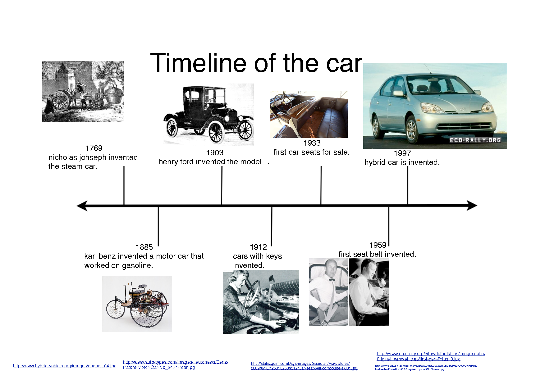 Automobile First Motor Car Timeline Of The Car