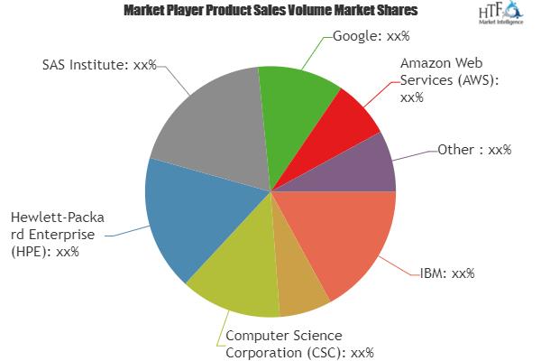 Analytics As A Service Market Is Thriving Worldwide Google