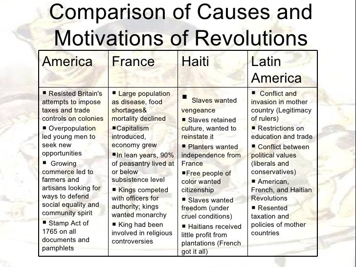 How To Write A Good Paragraph For An Essay Revolution Essay Essay American Revolution Co Age Of Revolution Essay  Contest The Gilder Lehrman Institute Of Causes Of The American Revolution  Essay Causes  Compare And Contrast Poetry Essay also Art Essays Examples Revolution Essay Essay American Revolution Co Age Of Revolution  Machiavelli Essays