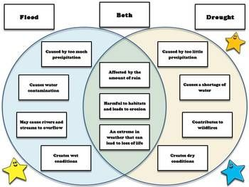 Weather flood and drought venn diagram compare and contrast sort weather flood and drought venn diagram compare and contrast sort ccuart Images