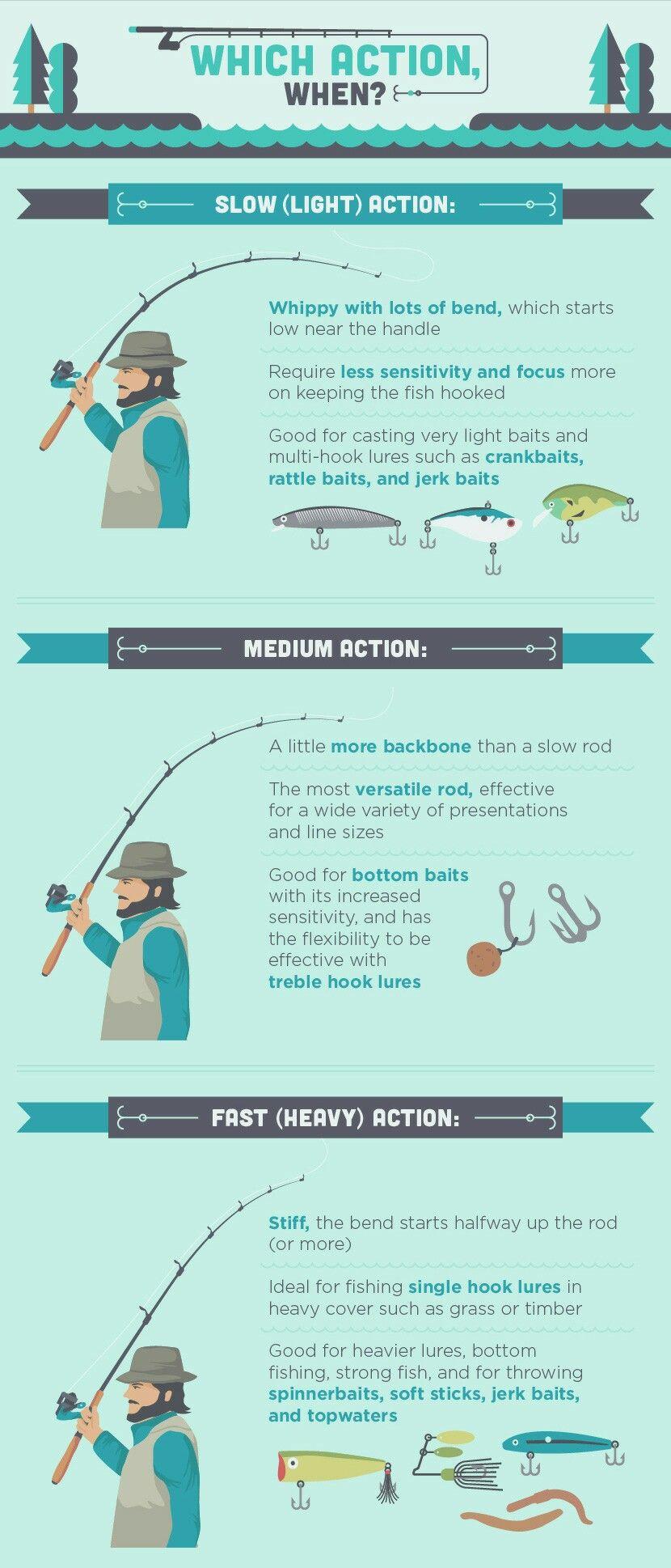 Which action when? | Angeln, Fliegenbinden und Zu beschäftigt